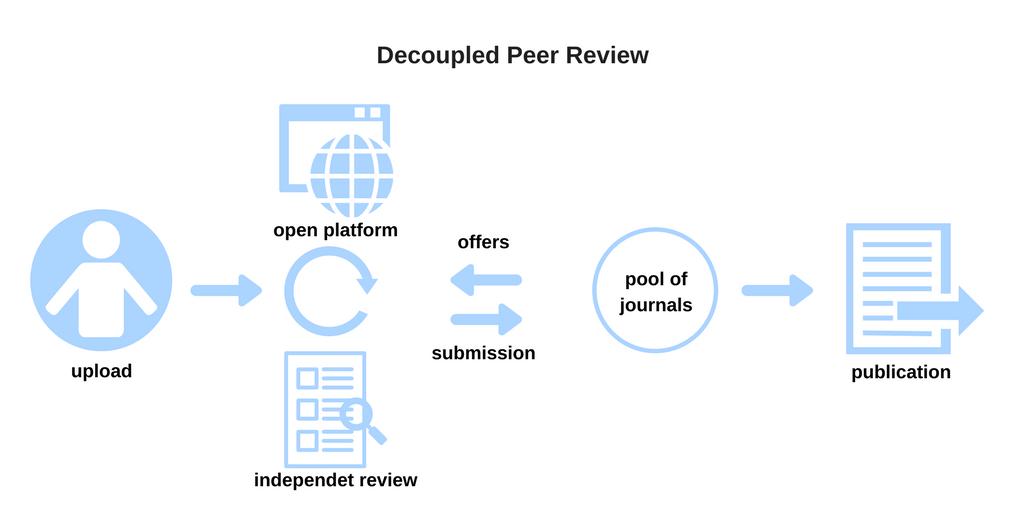 Open Peer Review   Open Peer Review