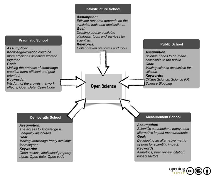 Figure 3. Five Open Science schools of thought (Fecher and Friesike, 2014)