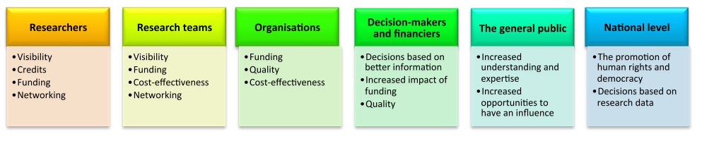 Figure 4. Benefits to different parties (Open Science and Research Initiative, 2014)