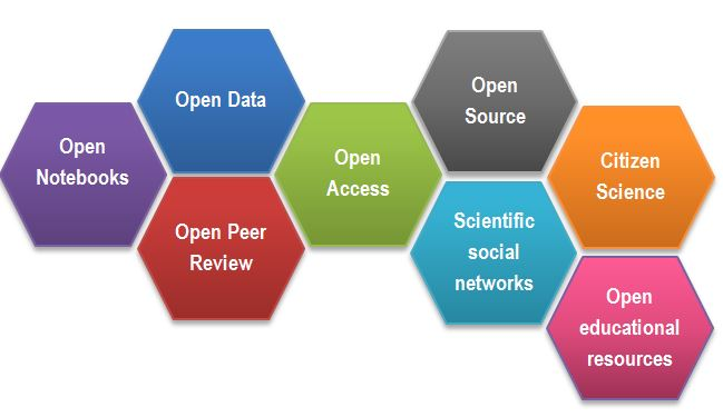 Figure 2. Open Science facets as a beehive