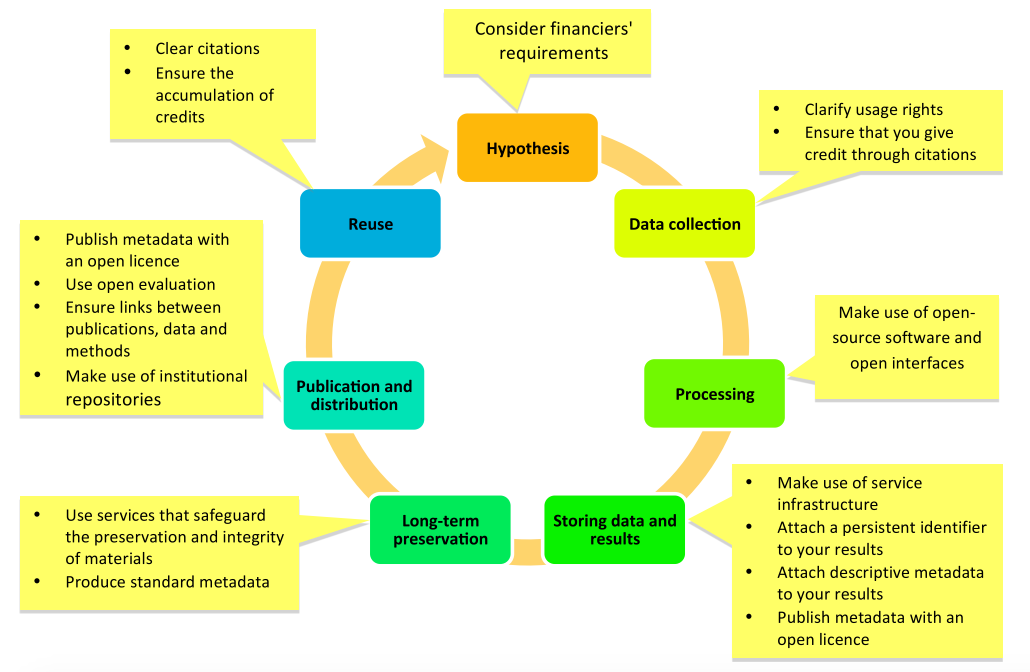 Figure 1. Promoting openness at different stages of the research process (Open Science and Research Initiative, 2014)